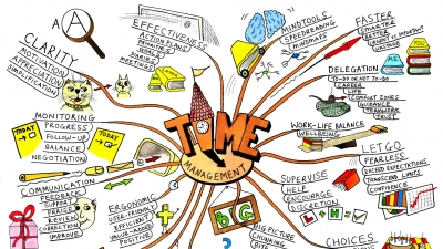 Mind-Mapping et intelligence collective
